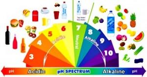 alkaline -acid spectrum